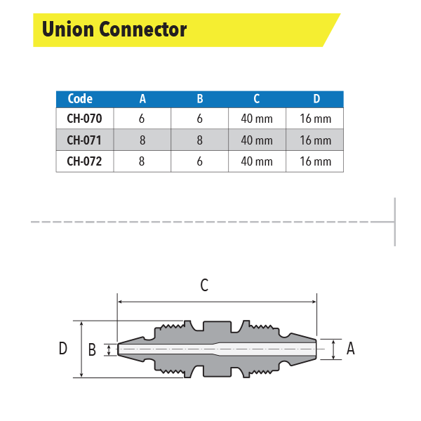 Measures Union